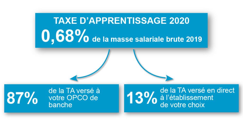 Répartition : TA 2020 = 0,68 % de la masse salariale brute 2019. 87% de cette taxe est versé à l'OPCO de branche. 13 % de cette taxe est versé en direct à l'établissement de votre choix.